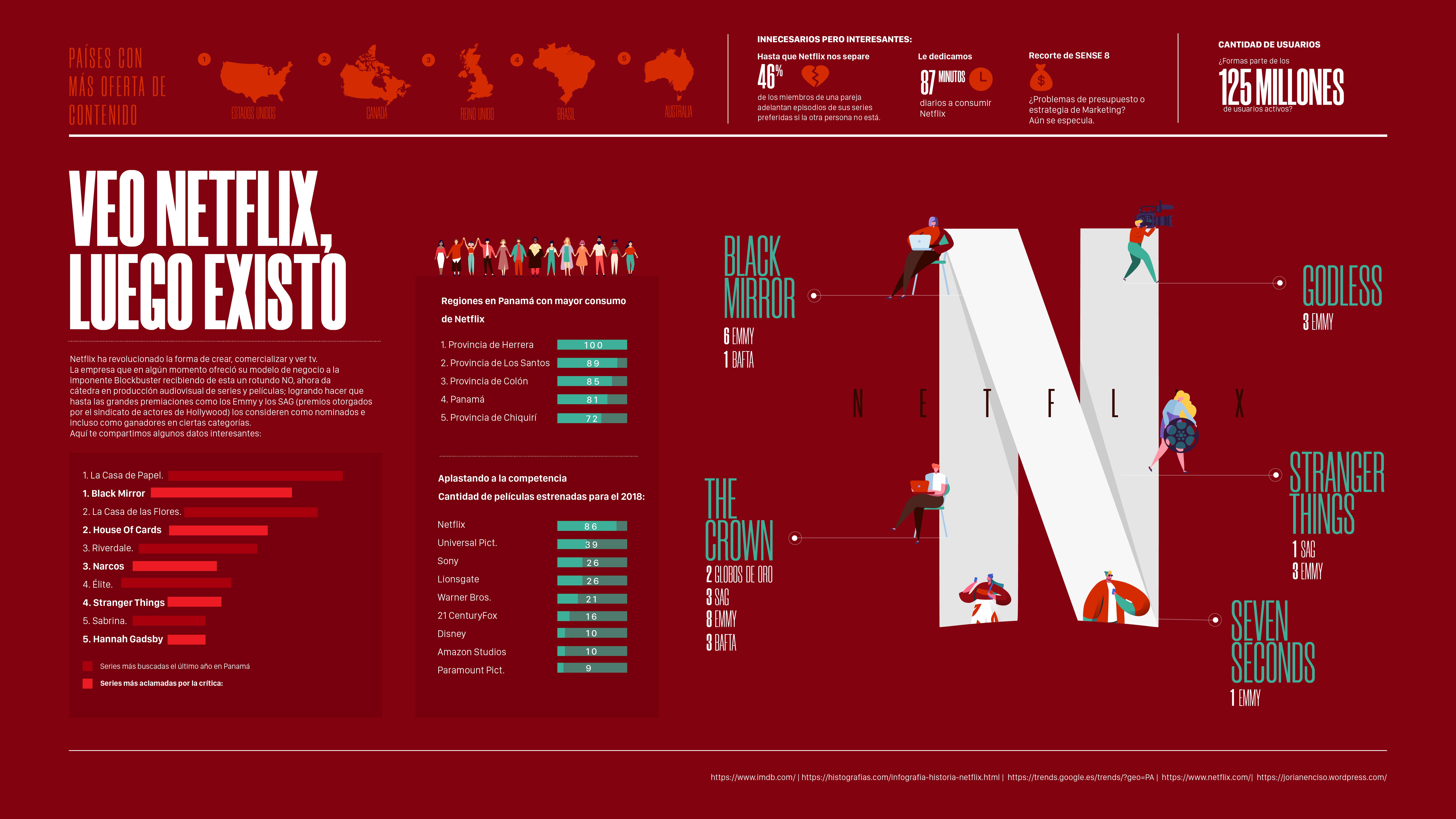 Infografía de Netflix en Panamá